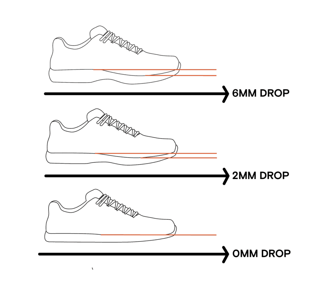 Diagram showing 3 shoes with differing heel to toe drop